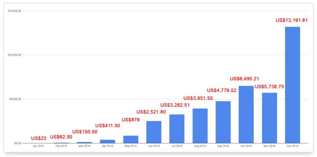 2018年聯盟收入超過三萬六千多美金(超過100萬台幣)
